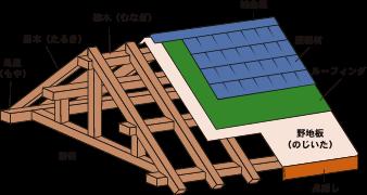 屋根の構造、図解